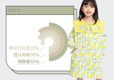 基于1月用户浏览搜索互动数据,综合推出女童连衣裙单品TOP热榜。在1月数据中日韩、时尚休闲两大风格占据主要地位,新锐设计风格的关注度有所上升位居第三,中国风、学院风占拥有一定热度,但是占比相对较低。连衣裙廓形上主要由A型、H型、收腰X型、O型所构成,其中O型款式占比最低,A型占比最大。工艺上受A型裙占比的影响,缩褶工艺的使用率位居第一,甜美的荷叶边装饰位居其后。