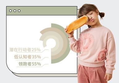 基于对1-2月用户浏览搜索互动数据的统计,综合推出女童卫衣单品TOP热榜。在1-2月数据表现中,日韩风格占比大幅上升,相较8-10月TOP数据,时尚休闲与新锐设计师风格款式占比下降较为明显。图案上,字母、动物为主要元素,多元素混合使用为常态。工艺上,主要以荷叶边、拼接、绣花为主,其中1-2月手工装饰卫衣款式整体数量相对较少,但上榜率较高。