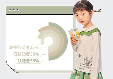 基于对1-2月用户浏览搜索互动数据的统计,综合推出女童T恤单品TOP热榜。在1-2月数据表现中,风格主要以时尚休闲、日韩风格为主,新锐设计品牌占比位居第三。在图案表现上,字母、动物、植物花卉为主要图案元素。在工艺上,定位印花工艺占比最大,荷叶边位居其后,相较于往季蝴蝶结、绣花等工艺的关注度有所上升,占比相对均衡。