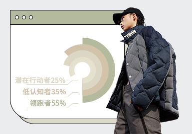 根据POP2月份用户下载量的TOP100男装棉羽绒数据分析,时尚休闲风格和商务休闲风格占比较上月有所上涨,新锐设计风格也有所回升。廓形方面,立领的加高设计增加抵挡风寒侵袭的功能,衬衫领式设计在本月得到一定关注,也是商务休闲棉羽绒设计中占比较重的一部分;棒球领款式也以更加宽松及新颖的设计得到关注。工艺方面,绗棉和材质的拼接,运用更现代的手法,展现服装多样性。