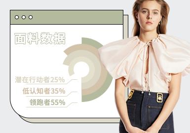 基于POP后台2021.1-2021.3月用户下载量TOP互动数据,综合评选出女装化纤面料爆款TOP热榜。在近三个月榜单中,以舒适雪纺面料和柔软光泽面料为主,分别均占78%、58%,其次是质感涤棉混纺和透明薄纱面料。女装化纤面料爆款数据中柔软光泽面料关注度在稳步提升,实穿舒适性的需求使得质感涤棉混纺占据主流面料之一。另外,所有化纤面料在各品类中下载频次最高的花型是缤纷花卉,清新自然,备受客户及设计师们的青睐。