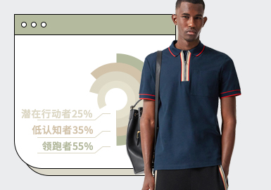根据POP2月份用户下载量的TOP100男装POLO衫数据分析,时尚休闲与商务时尚风格相差不大,运动风格POLO衫比重上升。工艺方面以大面积的色块拼接为主,以展现运动风格,细小的刺绣点缀领部非常精致。小型的品牌logo贴标装饰在商务风POLO单品中比较突出。