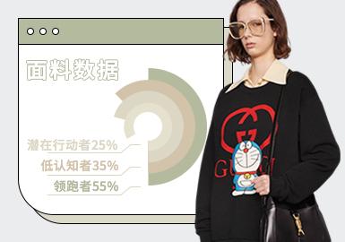 基于POP后台2021.1-2021.3月用户下载量TOP数据,综合评选出女装针织面料爆款TOP热榜。在近三个月榜单中,以爽滑平纹汗布和舒适毛圈面料为主,分别均占76%、68%,其次是针织罗马面料、麻棉平纹针织和弹力棉拉架。女装针织面料爆款数据中,爽滑平纹汗布作为T恤品类最常用的面料,关注度不出意外的稳居高位,耐穿舒适的需求使得爽滑平纹汗布占据主流面料之一。